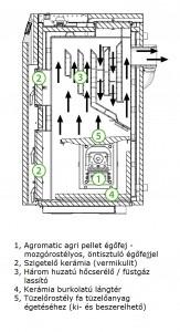 Kostrzewa Twin Agro - agri pellet és vegyes tüzelésű kazán keresztmetszeti rajz
